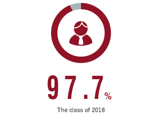 97.7% - the class of 2018