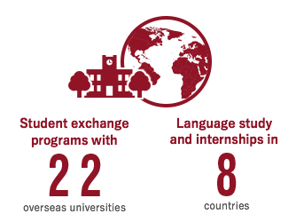Student exchange programs with 22 overseas universities Language study and internships in 8 countries